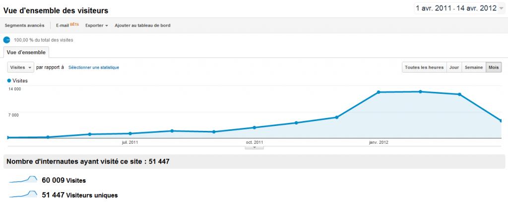 Les stats du blog depuis la création