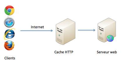 Cache HTTP