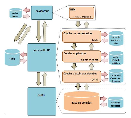 Image : http://www.technologies-methodes-it.com/dotnet/cache-sur-les-projets-web/