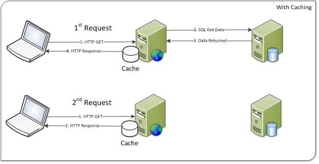 Image : http://www.bliz.fr/blog/2013/02/15/activer-et-configurer-le-blob-cache-pour-sharepoint