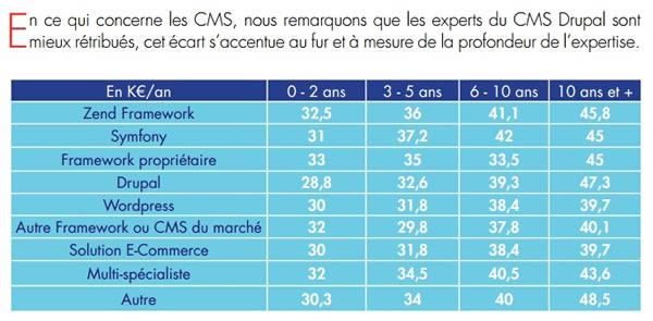 salaire_php_framework_cms