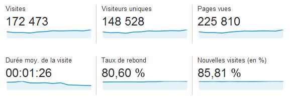 blog-nicolashachet-stats-1