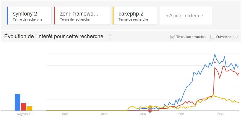 Quel framework PHP pour 2014 ?