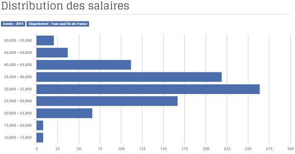 province   combien gagne un d u00e9veloppeur web php     u00e9tude